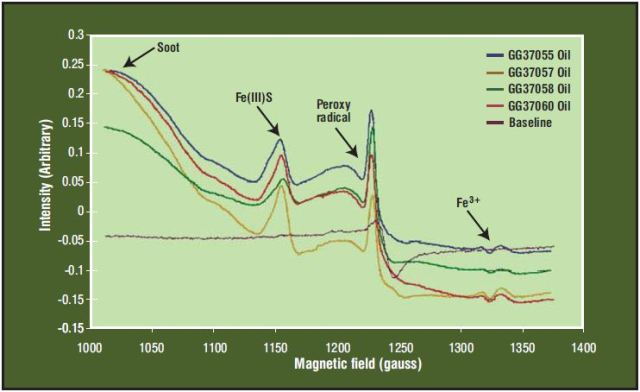 ESR Spectra of Marine Engine Cylinder Lube Oil Samples