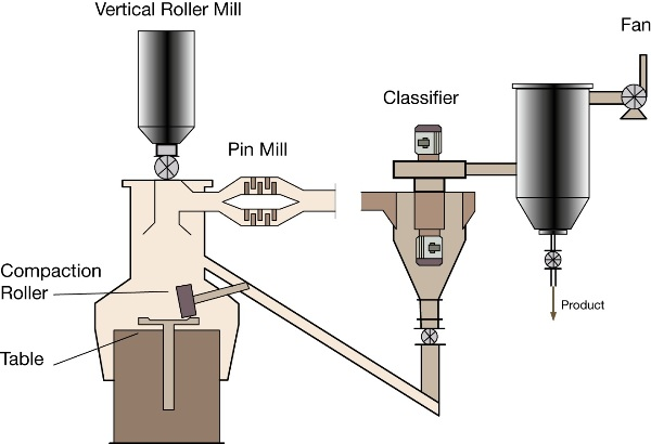 Schematic of a milling circuit, with vertical roller mill, for the production of marble powders.