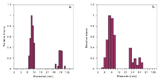 DLS Size Distribution of Proteins at 90°. a. Cold Prep; b. Hot Prep.