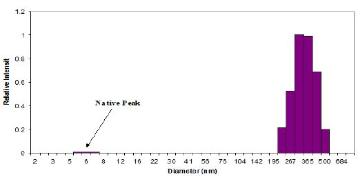 DLS at 20°of Hot Prep Protein after Filtering 100K MWU and Sonication.