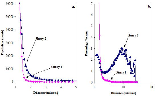 Population Distribution of Cerium Oxide Slurry 1 (circles) and Slurry 2 (triangles); b. Volume-Weighted PSDs for Slurry 1 and Slurry 2.