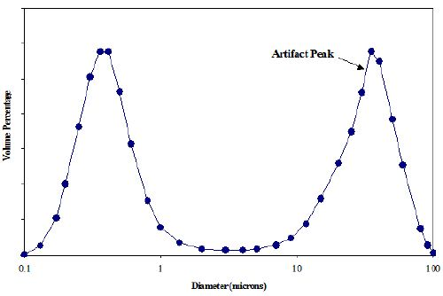 Volume-Weighted PSD of Cerium Oxide Slurry 1 after 20 seconds of sonication obtained from Laser Diffraction.