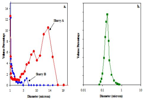Volume-Weighted PSDs for Silica Slurry A and B obtained from SPOS. B. Volume-Weighted PSD for Silica Slurry A obtained from Laser Diffraction.