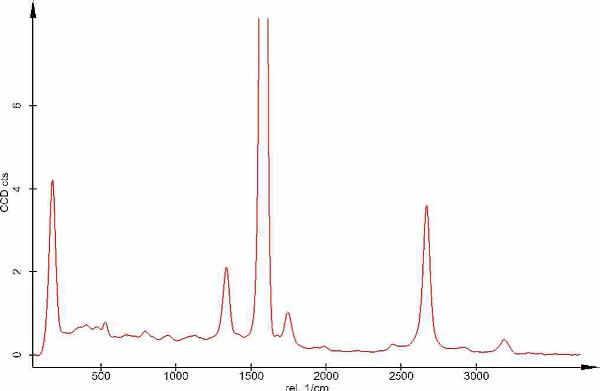 Spectrum of carbon nanotubes.  AnchorConclusion