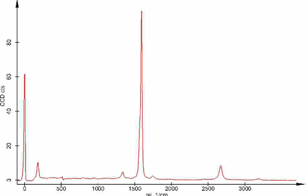 Spectrum of carbon nanotubes.
