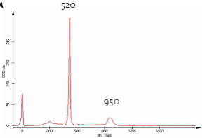Spectrum of Silica.