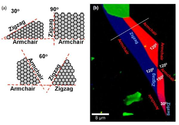 (a) Examples of graphene layer angles and their corresponding chiralities. (b) Determination of the edge chirality (zigzag or armchair).