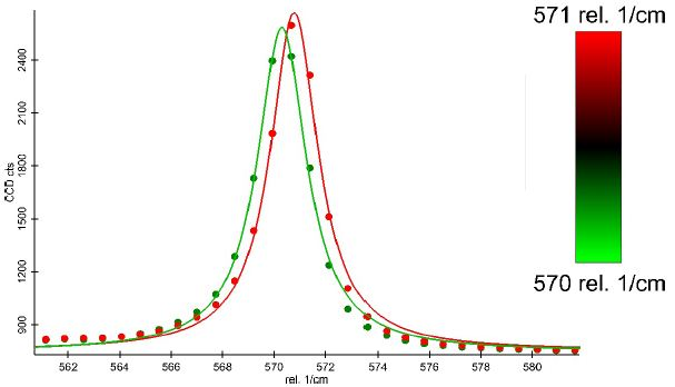 Spectra illustrating the peak shifts. The data points as well as the fitted curve are displayed in the colors corresponding to Figure 7.