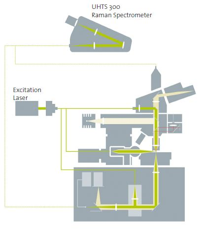 WITec alpha300 TERS configurations: Excitation from the side, above or below; detection from the side, above or below.