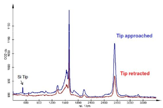Pseudo-TERS effect. Raman Spectra acquired on the carbon nanowire with a Si/Al-coated AFM tip.