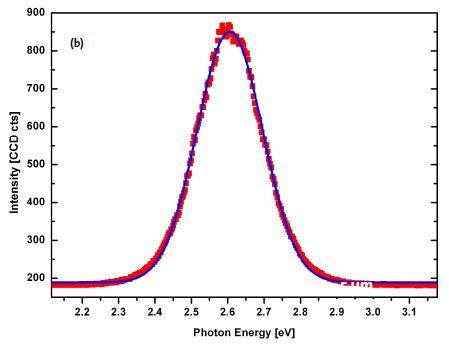 Gaussian curve fit of the emission spectra.