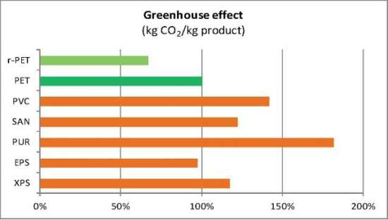 Greenhouse effect (kg CO2/kg product).