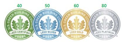 The number of points determines the level of LEED certification.