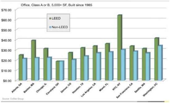 Office rental prices on LEED-certified and non-LEED certified buildings throughout USA.