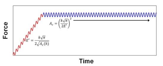 Schematic representation of a nanoDMA III creep test.