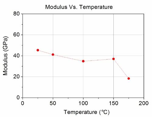 Modulus measured at each temperature.