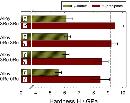 Hardness of the ?-matrix and ?´-precipitates for the different alloys.