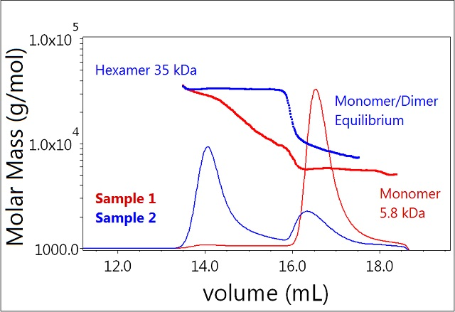 Plot of molar mass vs. time of sample 1 and 2 (mono-mer, dimer, hexamer). The UV signal at 280nm is plotted as an overlay. The molar masses were calculated using DRI and LS.
