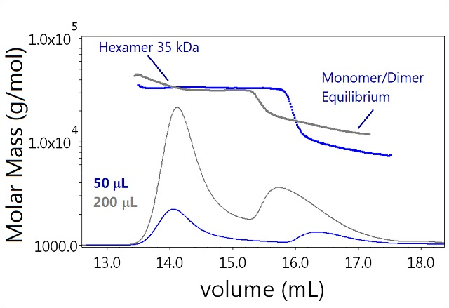 Plot of molar mass vs. time of sample 3. The DRI signal is plotted as an overlay. The UV signal is saturated due the high sample load. The molar masses were calculated using DRI and LS data.