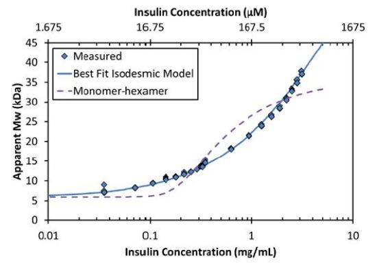 The increase in Mw as a function of concentration corresponds to an isodesmic self-association (solid line) and is not characteristic of a simple model of monomer-hexamer equilibrium (dashed line).