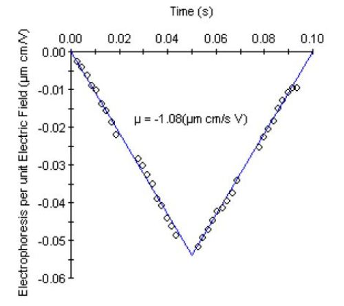 Electrophoretic mobility data for unfractionated heparin from Supplier 1.