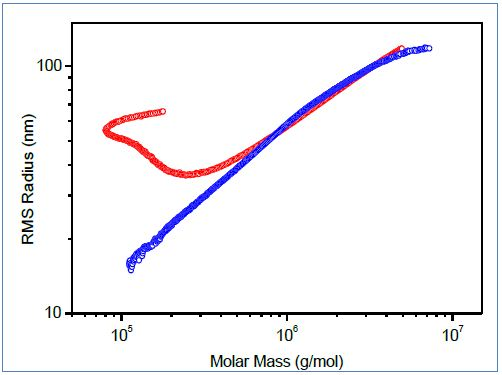 Conformation plots of polymer containing branched macromolecules determined by SEC-MALS (red) and FFF-MALS (blue).