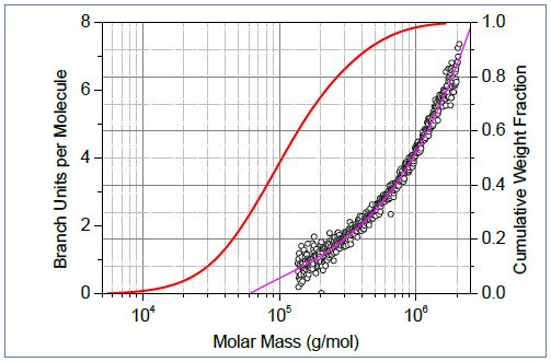 Top: Conformation plots of linear (blue) and branched (red) polystyrene. Center: The corresponding plot of branching ratio versus molar mass. Bottom: The number of branch units per molecule plotted versus molar mass.