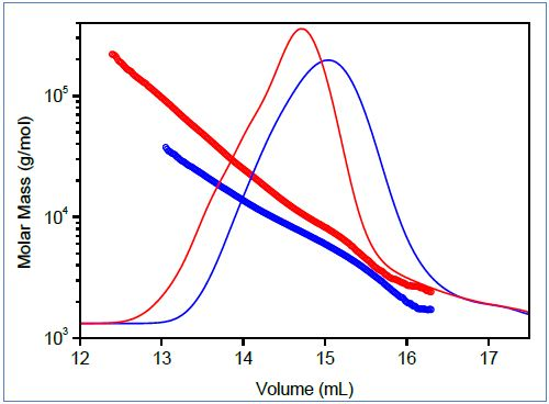 Top: Mark-Houwink plots of linear (blue) and branched (red) poly(lactic acid). Bottom: Molar mass vs. elution volume plots for the same polymers.