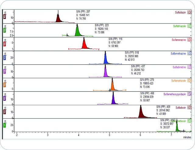 Chromatograms of all nine sulfonamides analyzed at LOQ concentration of 0.1ppb in honey with peak-to-peak S/N ratio.