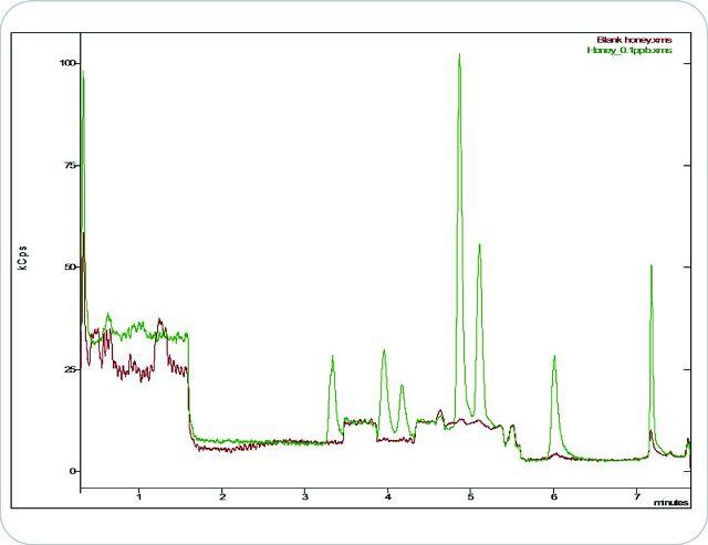 Overlaid chromatograms of all nine sulfonamides at LOQ level and the blank honey matrix.