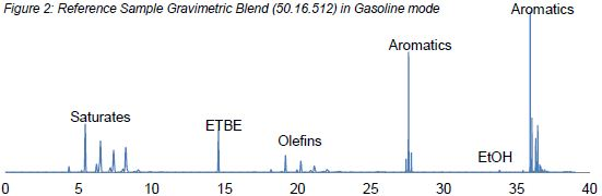 Gasoline N CRM (00.02.048) in Gasoline mode