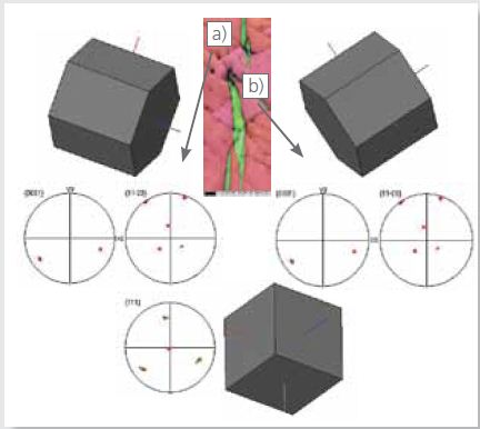 EBSD IPF X map as in Figure 4 and 3D crystal views with respective pole figures