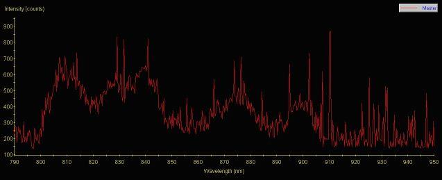 Czerny Turner spectrum of paracetamol tablet.