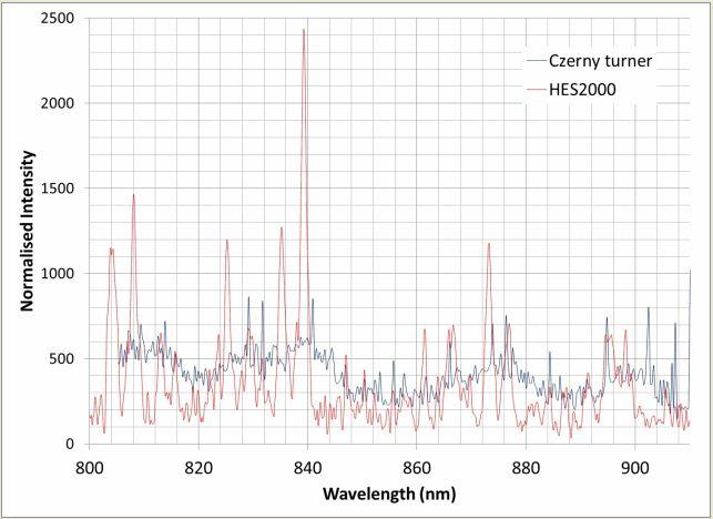 Transmission Raman measurement through a paracetamol tablet 10 second integration.