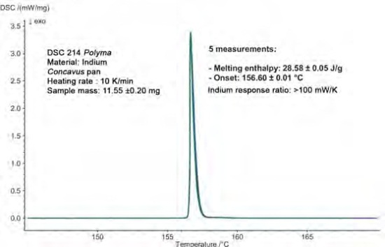 Reproducibility of the measurement results on five different indium samples