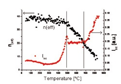 Effective number of layers in coherent domains (black dots, left y-scale) and integrated scattering SAXS signal (Iint) (red dots, right y-scale) plotted against temperature. The vertical lines indicate temperatures where main structural changes occur.