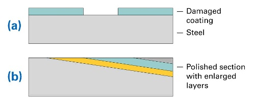 (a) Layer structure of steel sample with coating and damaged area, (b) structure of prepared sample (polished section)