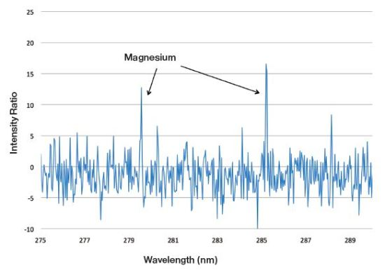 Spectrum for a 2 second test of a 1050 grade aluminum alloy containing 0.027% Mg.