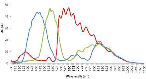 Color quantum efficiency curve.
