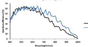 Monochrome quantum efficiency curve.
