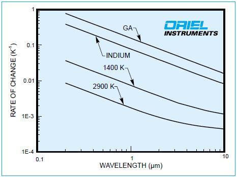Temperature Sensitivity of Spectral Exitance at Various Black Body Temperatures