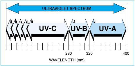 The Ultraviolet Spectrum