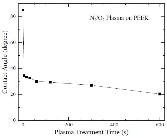 """Water droplet contact angle as a function of N2/O2 plasma treatment time, using a Harrick Plasma cleaner, on polyetheretherketone (PEEK). The PEEK surface is rendered hydrophilic after 20 seconds of plasma treatment. Data from Ha SW, Kirch M, Birchler F, Eckert KL, Mayer J, Wintermantel E, Sittig C, Pfund-Klingenfuss I, Textor M, Spencer ND, Guecheva M and Vonmont H. """"Surface activation of polyetheretherketone (PEEK) and formation of calcium phosphate coatings by precipitation."""" J. Mater. Sci.- Mater. Med. (1997) 8: 683-690."""