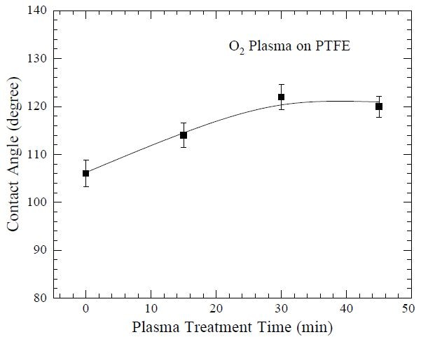 """Water droplet contact angle as a function of O2 plasma treatment time, using a Harrick Plasma cleaner, on poly(tetrafluoroethylene) (PTFE), indicating increased hydrophobicity. Plasma treatment produces nanoscale roughness that increases hydrophobicity. Data from Lee S-J, Paik B-G, Kim G-B and Jang Y-G. """"Selfcleaning features of plasma-treated surfaces with self-assembled monolayer coating."""" Jpn. J. Appl. Phys. (2006) 45: 912-918."""
