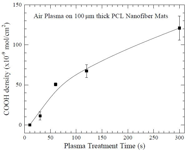 """Surface density of carboxyl (COOH) groups as a function of air plasma treatment time, using a Harrick Plasma cleaner, on 100 µm thick poly(caprolactone) (PCL) nanofiber mats. The COOH layer facilitates subsequent grafting of gelatin molecules onto the PCL nanofiber mats for potential use as tissue-engineering scaffolds. Data from Ma Z, He W, Yong T and Ramakrishna S. """"Grafting of gelatin on electrospun poly(caprolactone) nanofibers to improve endothelial cell spreading and proliferation and to control cell orientation."""" Tissue Eng. (2005) 11: 1149-1158."""