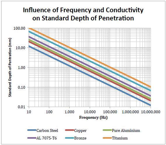 Influence of frequency and conductivity on standard depth of penetration.