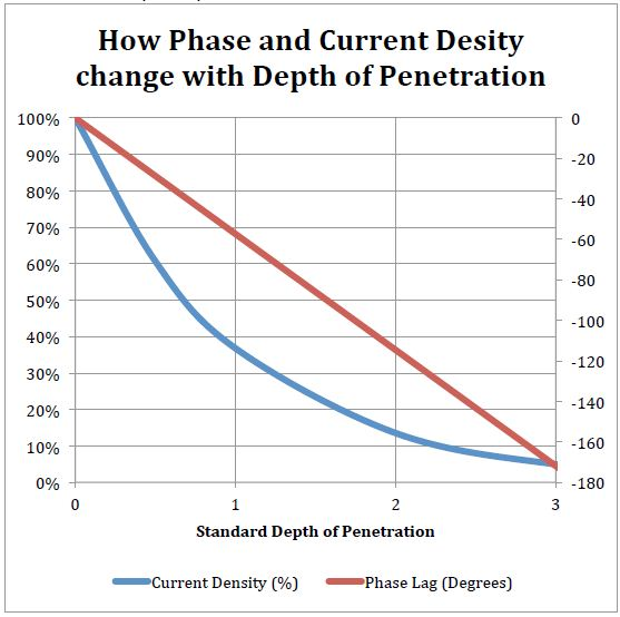Phase and current density change with depth of penetration.