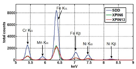 The same XRF Spectra collected in Figure 3, with a linear y-scale and energy range from 5 to 9keV.
