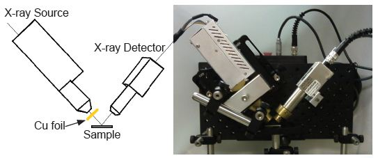 On the left is a sketch of the XRF setup, outlining the most critical parts. On the right is an image of the set up where all the components including collimators can be seen.
