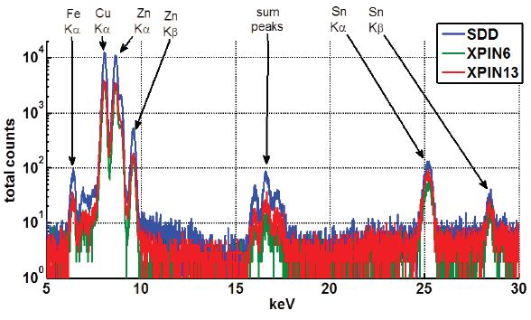 XRF Spectra collected from a naval brass sample, over 30 seconds, with all the major peaks labeled. Y axis of counts is in a log scale.